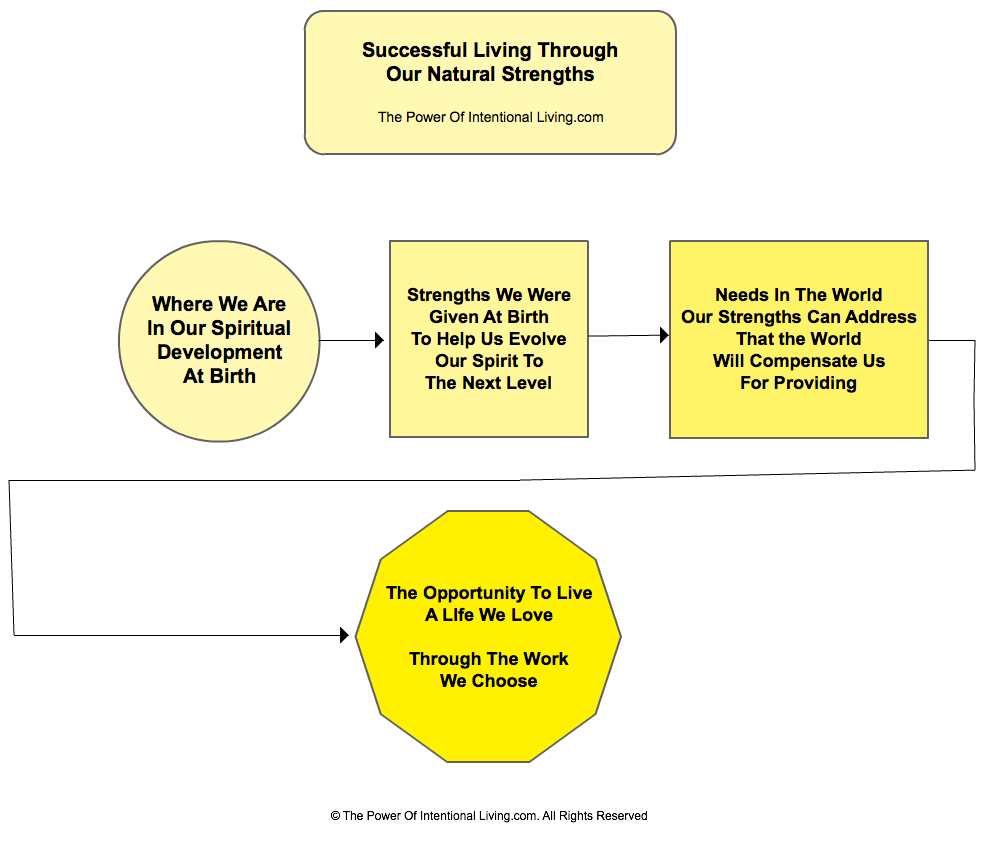 Connecting Strengths and Income For A Balanced Life